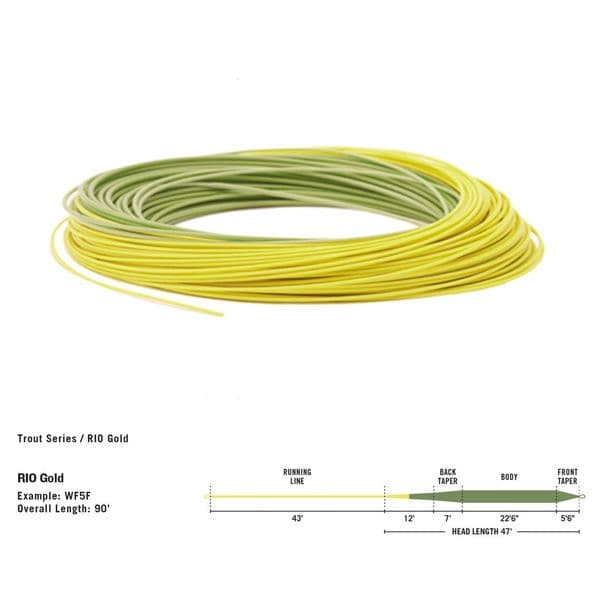 RIO Gold Premier Floating Fly Line